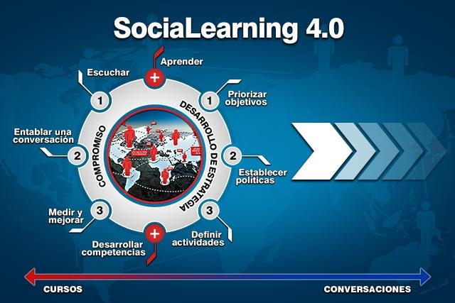 Profesionales mineros intercambian conocimientos con SociaLearning 4.0